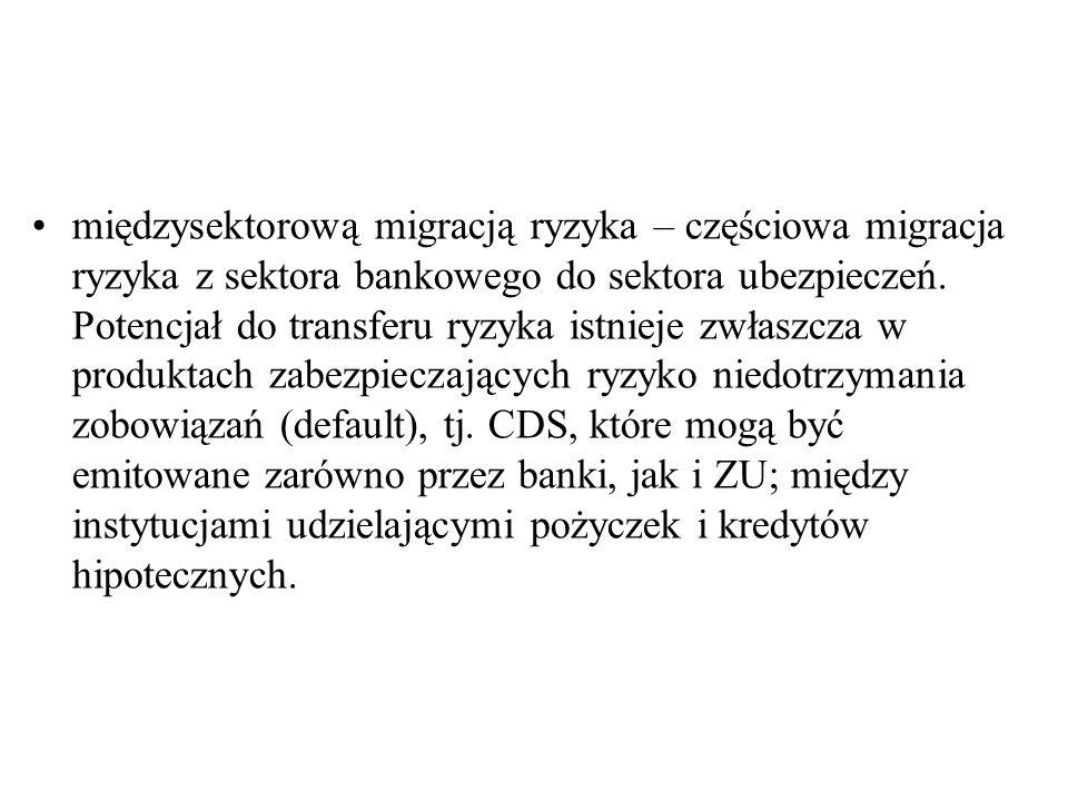 międzysektorową migracją ryzyka – częściowa migracja ryzyka z sektora bankowego do sektora ubezpieczeń. Potencjał do transferu ryzyka istnieje zwłaszc