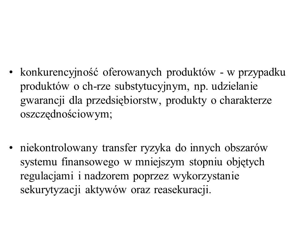 konkurencyjność oferowanych produktów - w przypadku produktów o ch-rze substytucyjnym, np.