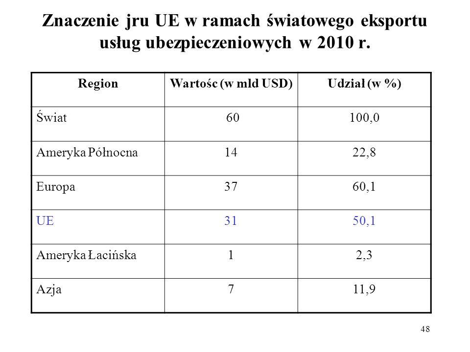 48 Znaczenie jru UE w ramach światowego eksportu usług ubezpieczeniowych w 2010 r. RegionWartośc (w mld USD)Udział (w %) Świat 60100,0 Ameryka Północn