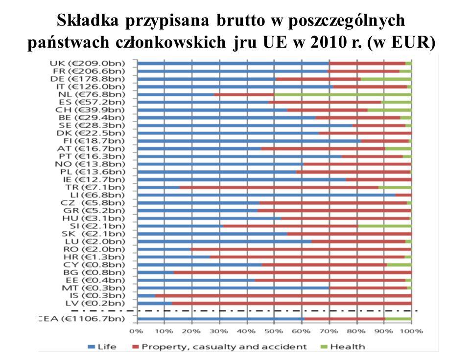 49 Składka przypisana brutto w poszczególnych państwach członkowskich jru UE w 2010 r. (w EUR)