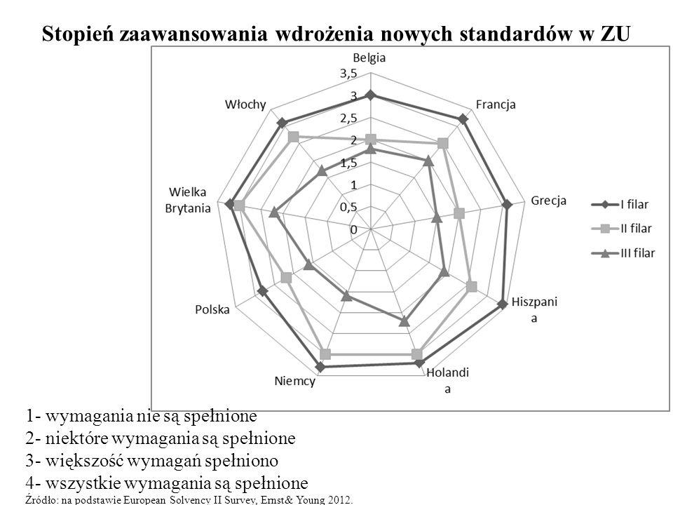 Stopień zaawansowania wdrożenia nowych standardów w ZU 1- wymagania nie są spełnione 2- niektóre wymagania są spełnione 3- większość wymagań spełniono 4- wszystkie wymagania są spełnione Źródło: na podstawie European Solvency II Survey, Ernst& Young 2012.