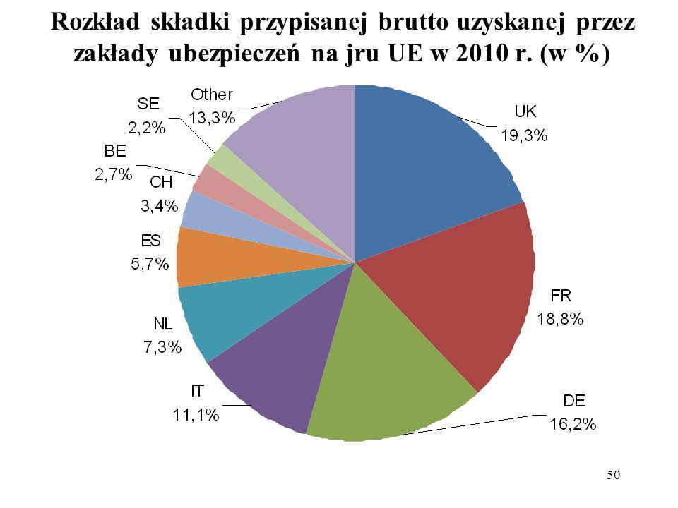 50 Rozkład składki przypisanej brutto uzyskanej przez zakłady ubezpieczeń na jru UE w 2010 r. (w %)