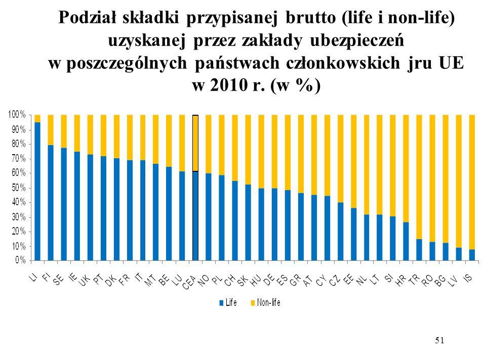 51 Podział składki przypisanej brutto (life i non-life) uzyskanej przez zakłady ubezpieczeń w poszczególnych państwach członkowskich jru UE w 2010 r.