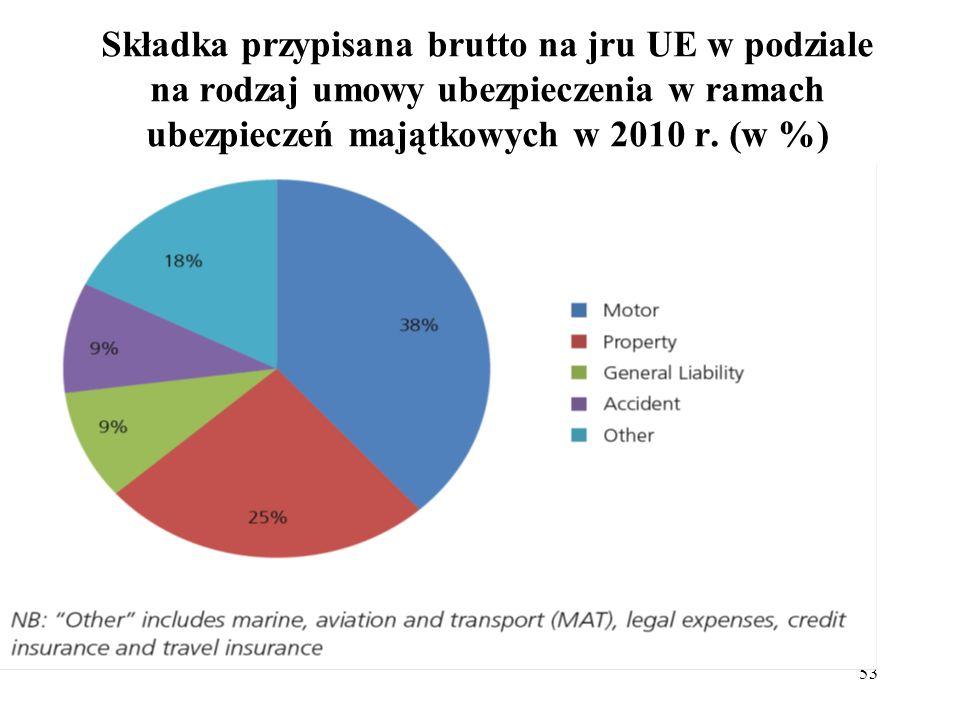 53 Składka przypisana brutto na jru UE w podziale na rodzaj umowy ubezpieczenia w ramach ubezpieczeń majątkowych w 2010 r. (w %)