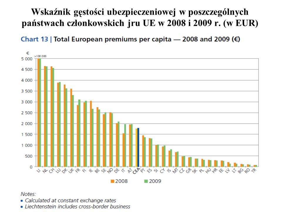 54 Wskaźnik gęstości ubezpieczeniowej w poszczególnych państwach członkowskich jru UE w 2008 i 2009 r. (w EUR)