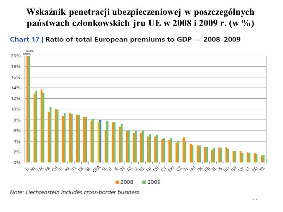 55 Wskaźnik penetracji ubezpieczeniowej w poszczególnych państwach członkowskich jru UE w 2008 i 2009 r. (w %)