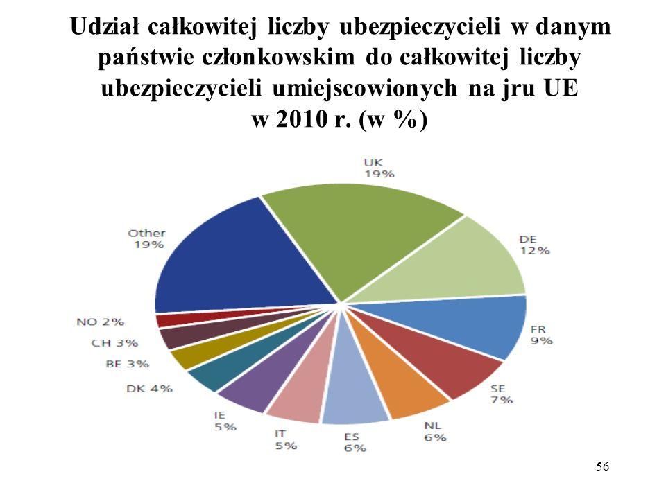 56 Udział całkowitej liczby ubezpieczycieli w danym państwie członkowskim do całkowitej liczby ubezpieczycieli umiejscowionych na jru UE w 2010 r. (w