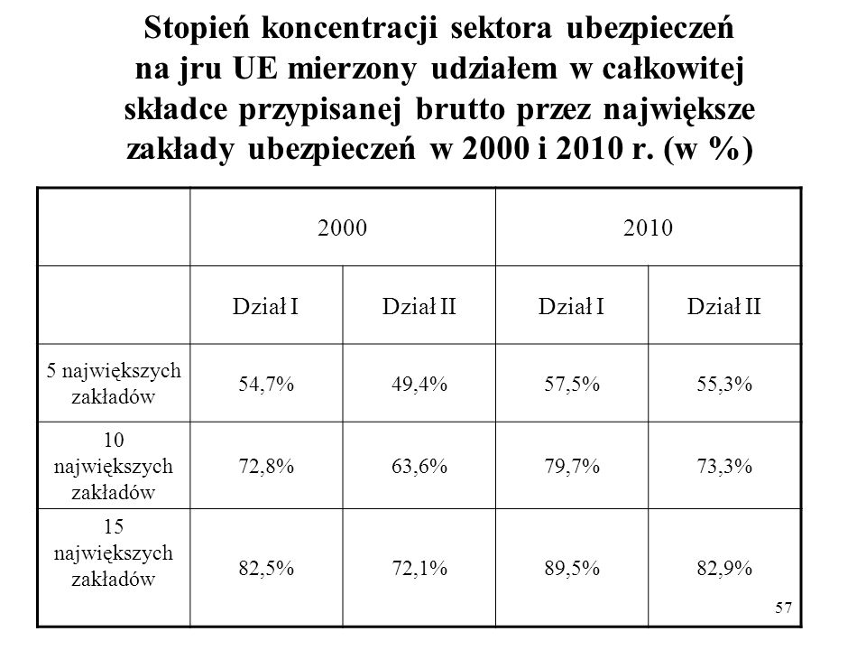 57 Stopień koncentracji sektora ubezpieczeń na jru UE mierzony udziałem w całkowitej składce przypisanej brutto przez największe zakłady ubezpieczeń w 2000 i 2010 r.