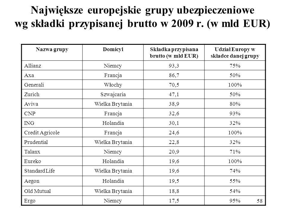 58 Największe europejskie grupy ubezpieczeniowe wg składki przypisanej brutto w 2009 r. (w mld EUR) Nazwa grupyDomicylSkładka przypisana brutto (w mld