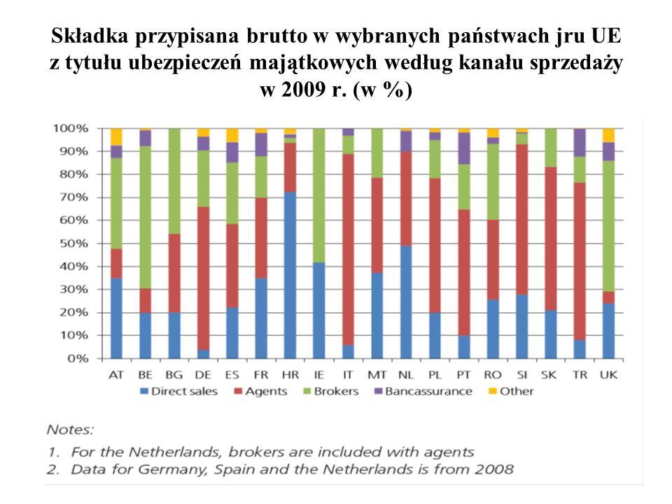 60 Składka przypisana brutto w wybranych państwach jru UE z tytułu ubezpieczeń majątkowych według kanału sprzedaży w 2009 r. (w %)