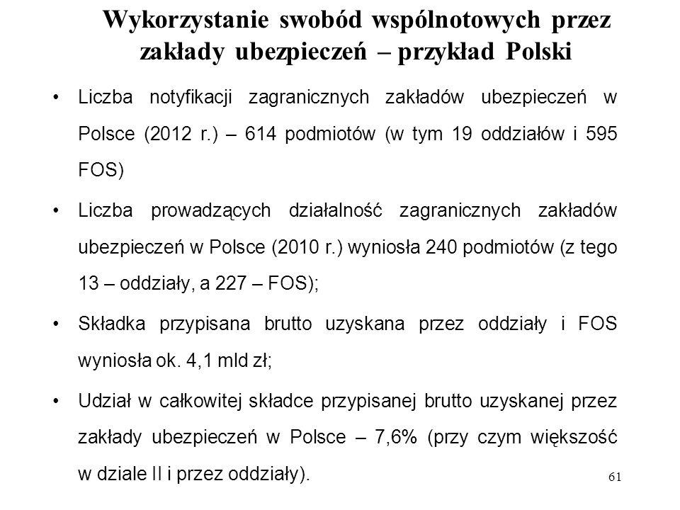 61 Liczba notyfikacji zagranicznych zakładów ubezpieczeń w Polsce (2012 r.) – 614 podmiotów (w tym 19 oddziałów i 595 FOS) Liczba prowadzących działalność zagranicznych zakładów ubezpieczeń w Polsce (2010 r.) wyniosła 240 podmiotów (z tego 13 – oddziały, a 227 – FOS); Składka przypisana brutto uzyskana przez oddziały i FOS wyniosła ok.