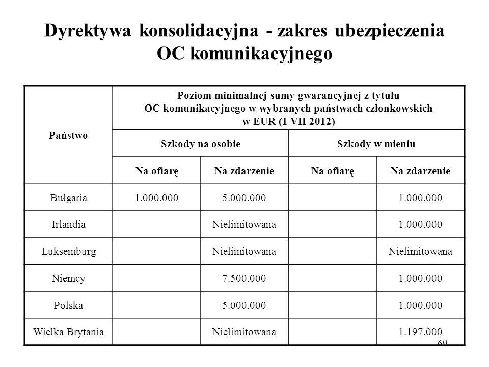 69 Dyrektywa konsolidacyjna - zakres ubezpieczenia OC komunikacyjnego Państwo Poziom minimalnej sumy gwarancyjnej z tytułu OC komunikacyjnego w wybranych państwach członkowskich w EUR (1 VII 2012) Szkody na osobieSzkody w mieniu Na ofiaręNa zdarzenieNa ofiaręNa zdarzenie Bułgaria1.000.0005.000.0001.000.000 IrlandiaNielimitowana1.000.000 LuksemburgNielimitowana Niemcy7.500.0001.000.000 Polska5.000.0001.000.000 Wielka BrytaniaNielimitowana1.197.000