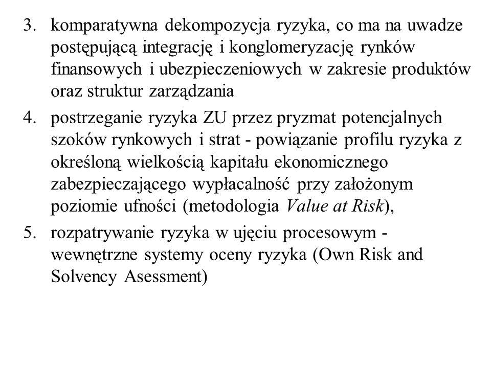 Poziom pokrycia wymogu kapitałowego (SCR) i MCR środkami własnymi ZU w Polsce i UE
