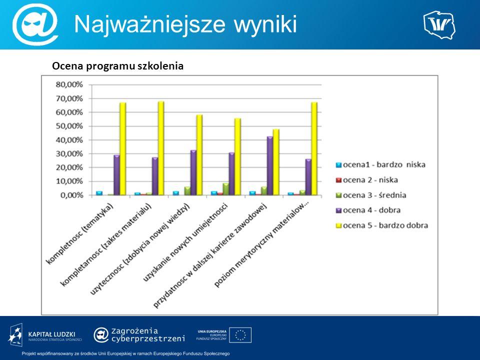 Najważniejsze wyniki Ocena programu szkolenia