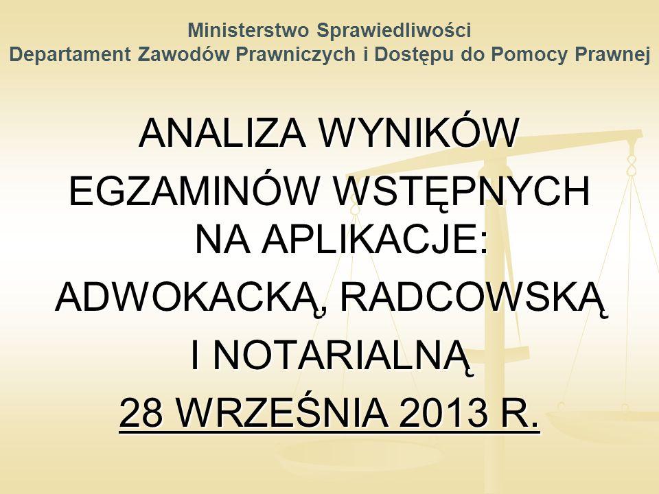 Ministerstwo Sprawiedliwości Departament Zawodów Prawniczych i Dostępu do Pomocy Prawnej ANALIZA WYNIKÓW EGZAMINÓW WSTĘPNYCH NA APLIKACJE: ADWOKACKĄ, RADCOWSKĄ I NOTARIALNĄ 28 WRZEŚNIA 2013 R.