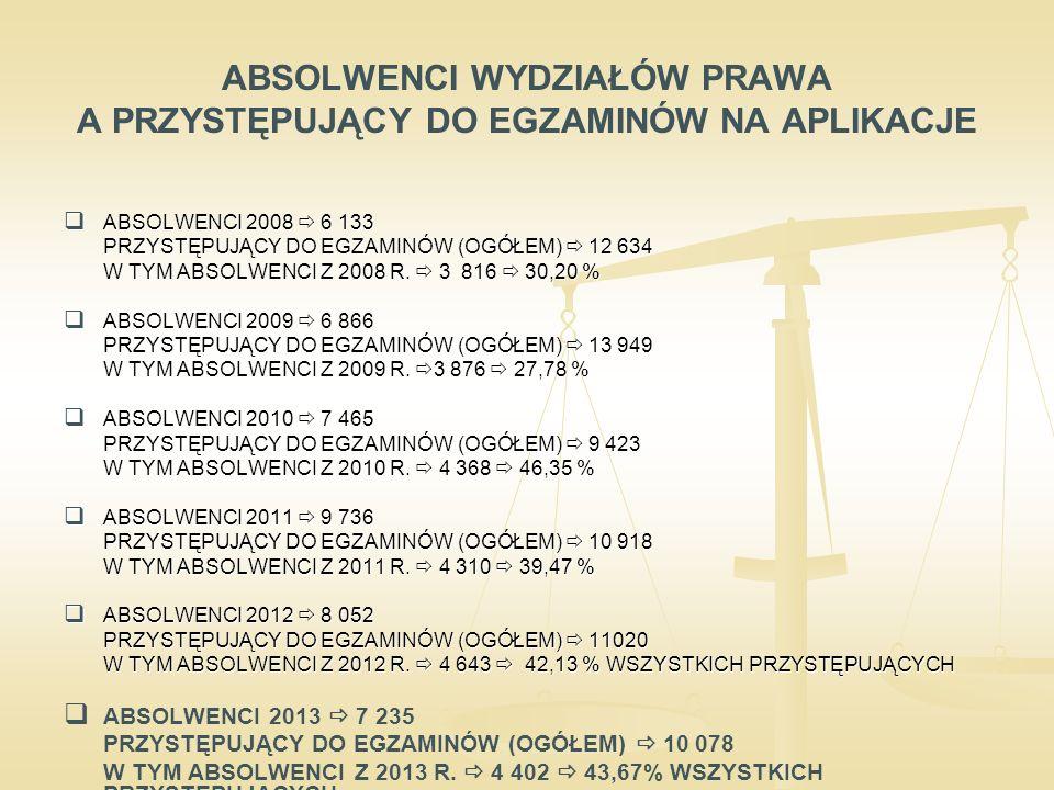 ABSOLWENCI WYDZIAŁÓW PRAWA A PRZYSTĘPUJĄCY DO EGZAMINÓW NA APLIKACJE  ABSOLWENCI 2008  6 133 PRZYSTĘPUJĄCY DO EGZAMINÓW (OGÓŁEM)  12 634 W TYM ABSOLWENCI Z 2008 R.