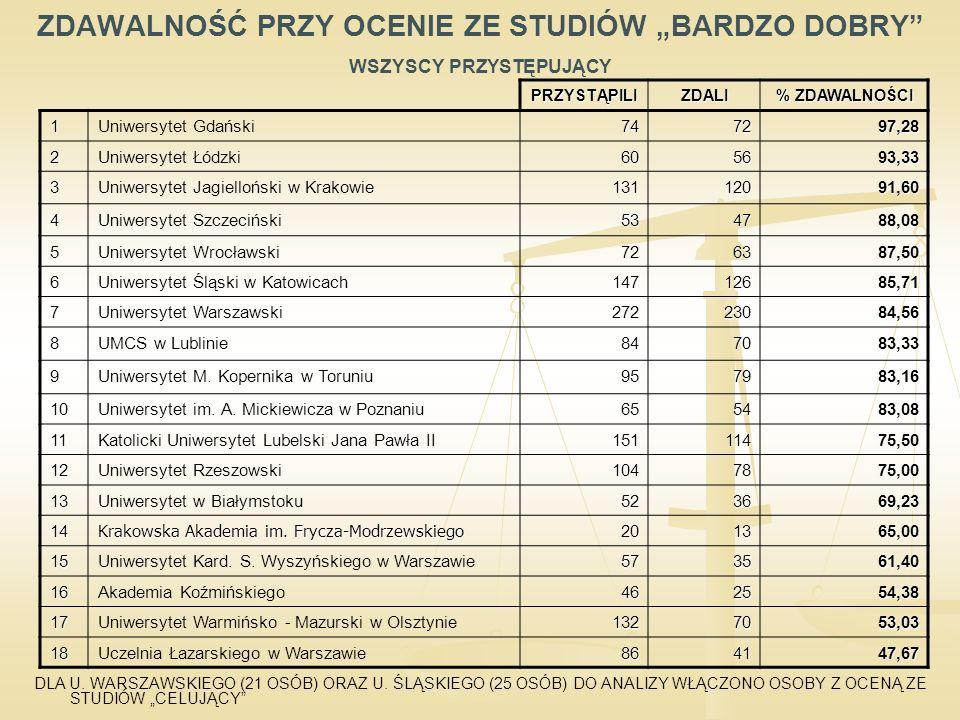 """ZDAWALNOŚĆ PRZY OCENIE ZE STUDIÓW """"BARDZO DOBRY WSZYSCY PRZYSTĘPUJĄCY PRZYSTĄPILIZDALI % ZDAWALNOŚCI 1Uniwersytet Gdański747297,28 2Uniwersytet Łódzki605693,33 3Uniwersytet Jagielloński w Krakowie13112091,60 4Uniwersytet Szczeciński534788,08 5Uniwersytet Wrocławski726387,50 6Uniwersytet Śląski w Katowicach14712685,71 7Uniwersytet Warszawski27223084,56 8UMCS w Lublinie847083,33 9Uniwersytet M."""