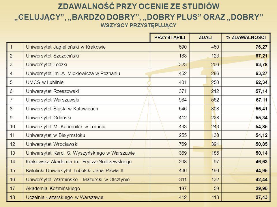 """ZDAWALNOŚĆ PRZY OCENIE ZE STUDIÓW """"CELUJĄCY , """"BARDZO DOBRY , """"DOBRY PLUS ORAZ """"DOBRY WSZYSCY PRZYSTĘPUJĄCY PRZYSTĄPILIZDALI % ZDAWALNOŚCI 1Uniwersytet Jagielloński w Krakowie59045076,27 2Uniwersytet Szczeciński18312367,21 3Uniwersytet Łódzki32320663,78 4Uniwersytet im."""