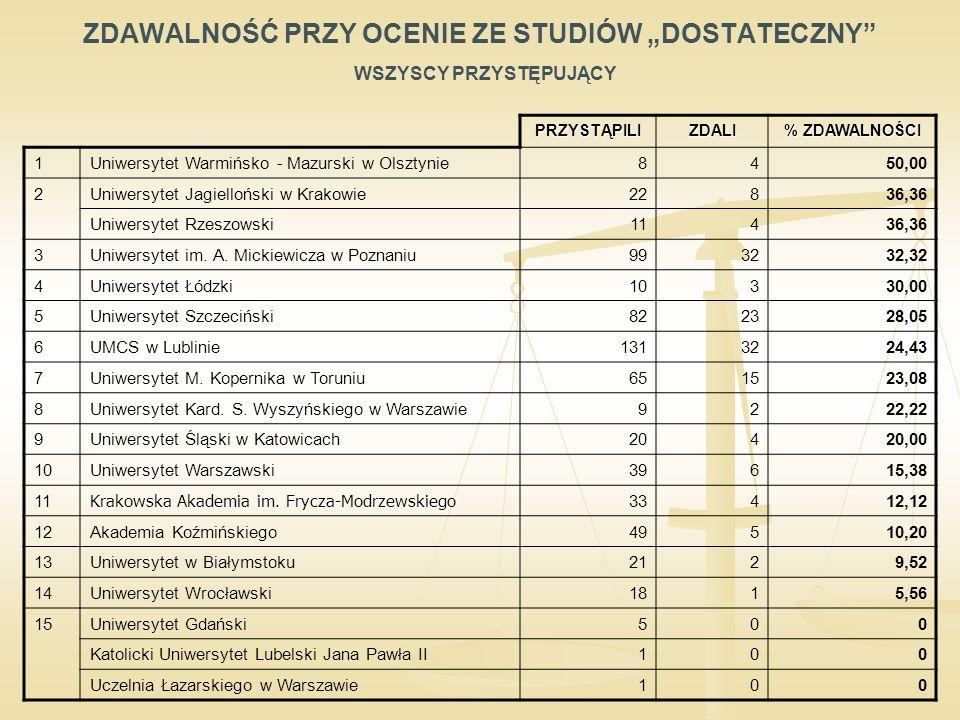 """ZDAWALNOŚĆ PRZY OCENIE ZE STUDIÓW """"DOSTATECZNY WSZYSCY PRZYSTĘPUJĄCY PRZYSTĄPILIZDALI % ZDAWALNOŚCI 1Uniwersytet Warmińsko - Mazurski w Olsztynie8450,00 2Uniwersytet Jagielloński w Krakowie22836,36 Uniwersytet Rzeszowski11436,36 3Uniwersytet im."""