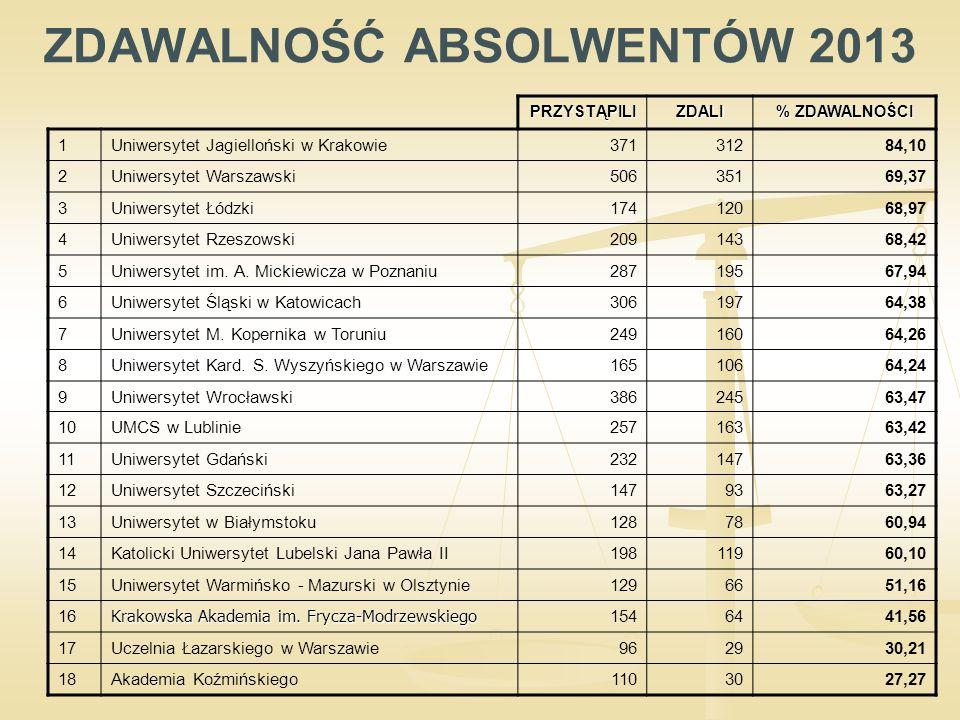 ZDAWALNOŚĆ ABSOLWENTÓW 2013PRZYSTĄPILIZDALI % ZDAWALNOŚCI 1Uniwersytet Jagielloński w Krakowie37131284,10 2Uniwersytet Warszawski50635169,37 3Uniwersytet Łódzki17412068,97 4Uniwersytet Rzeszowski20914368,42 5Uniwersytet im.