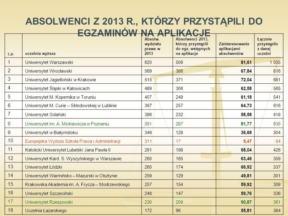 ABSOLWENCI Z 2013 R., KTÓRZY PRZYSTĄPILI DO EGZAMINÓW NA APLIKACJE L.p.