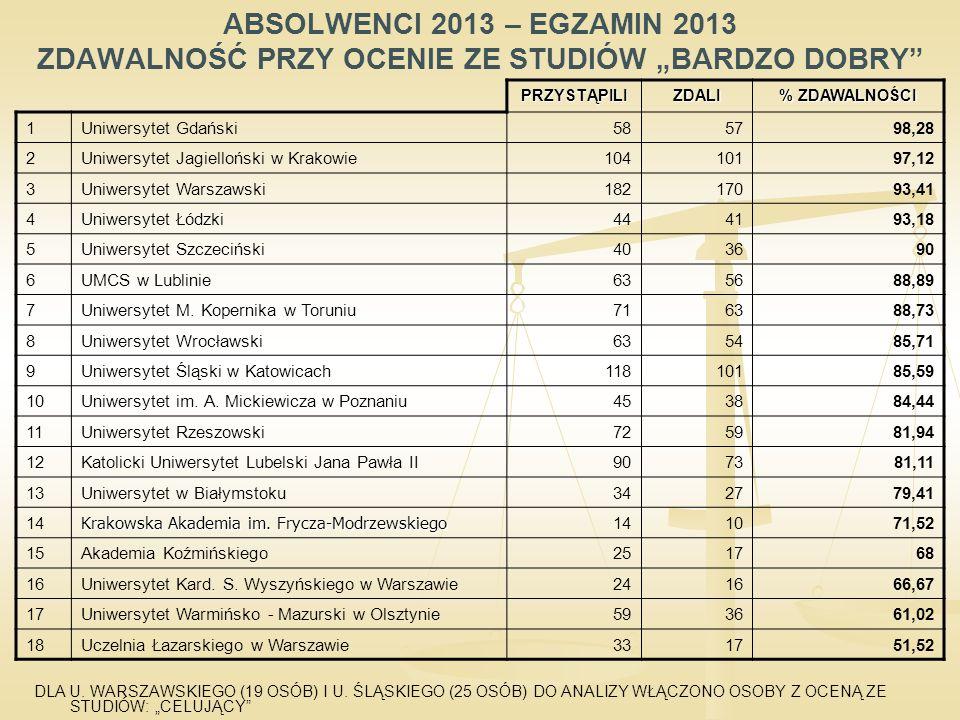 """ABSOLWENCI 2013 – EGZAMIN 2013 ZDAWALNOŚĆ PRZY OCENIE ZE STUDIÓW """"BARDZO DOBRY DLA U."""