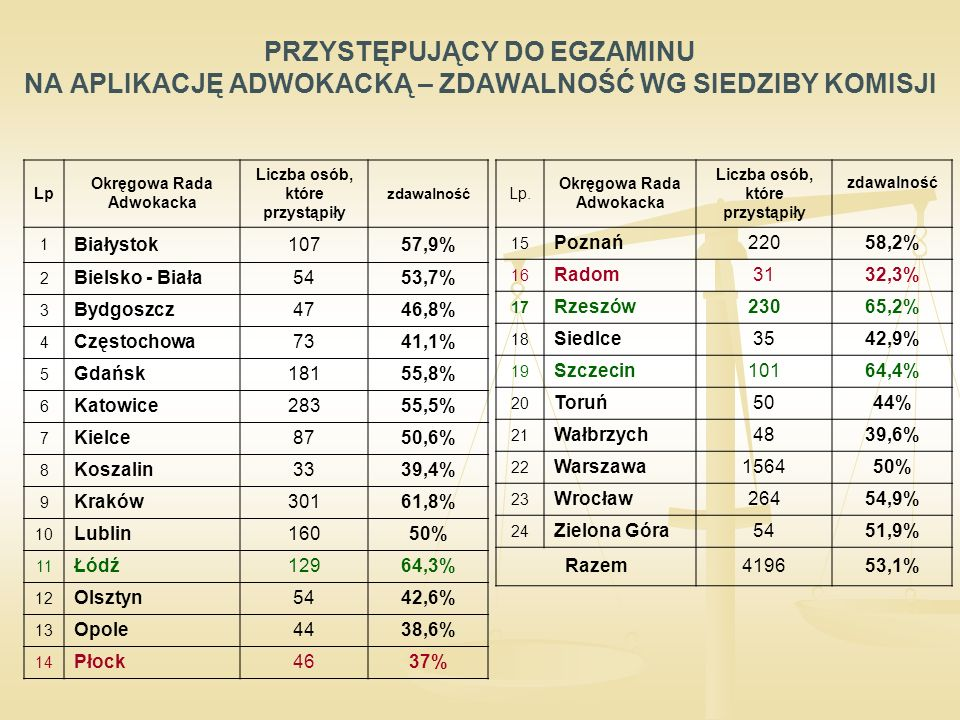 PRZYSTĘPUJĄCY DO EGZAMINU NA APLIKACJĘ ADWOKACKĄ – ZDAWALNOŚĆ WG SIEDZIBY KOMISJI Lp Okręgowa Rada Adwokacka Liczba osób, które przystąpiły zdawalność 1 Białystok10757,9% 2 Bielsko - Biała5453,7% 3 Bydgoszcz4746,8% 4 Częstochowa7341,1% 5 Gdańsk18155,8% 6 Katowice28355,5% 7 Kielce8750,6% 8 Koszalin3339,4% 9 Kraków30161,8% 10 Lublin16050% 11 Łódź12964,3% 12 Olsztyn5442,6% 13 Opole4438,6% 14 Płock4637% Lp.