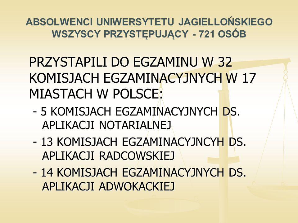 ABSOLWENCI UNIWERSYTETU JAGIELLOŃSKIEGO WSZYSCY PRZYSTĘPUJĄCY - 721 OSÓB PRZYSTAPILI DO EGZAMINU W 32 KOMISJACH EGZAMINACYJNYCH W 17 MIASTACH W POLSCE: - 5 KOMISJACH EGZAMINACYJNYCH DS.