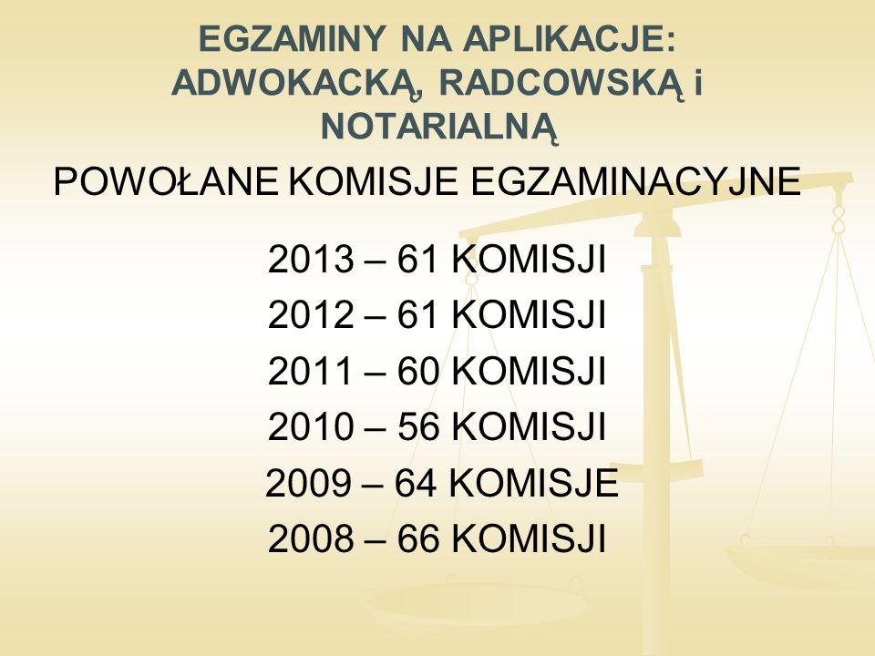 EGZAMINY NA APLIKACJE: ADWOKACKĄ, RADCOWSKĄ i NOTARIALNĄ POWOŁANE KOMISJE EGZAMINACYJNE 2013 – 61 KOMISJI 2012 – 61 KOMISJI 2011 – 60 KOMISJI 2010 – 56 KOMISJI 2009 – 64 KOMISJE 2008 – 66 KOMISJI