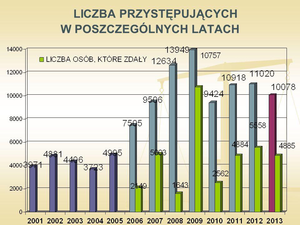ŁĄCZNA LICZBA PRZYSTĘPUJĄCYCH W LATACH 2006-2013 WG APLIKACJI