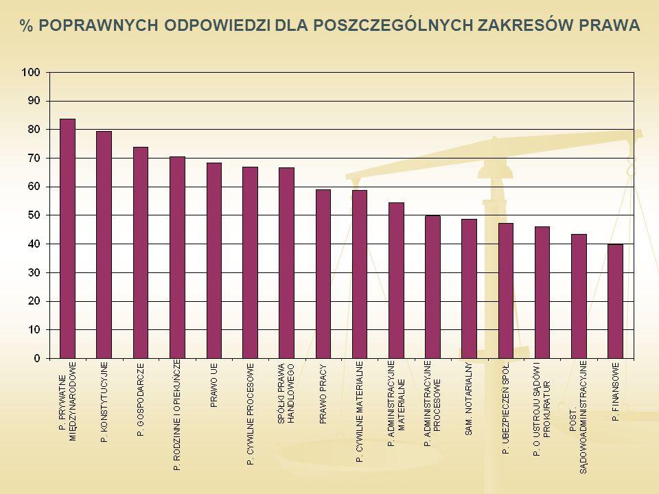 % POPRAWNYCH ODPOWIEDZI DLA POSZCZEGÓLNYCH ZAKRESÓW PRAWA