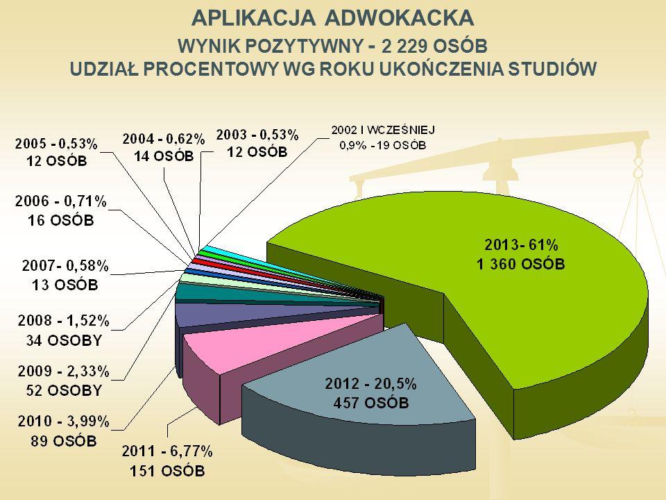 APLIKACJA ADWOKACKA WYNIK POZYTYWNY - 2 229 OSÓB UDZIAŁ PROCENTOWY WG ROKU UKOŃCZENIA STUDIÓW