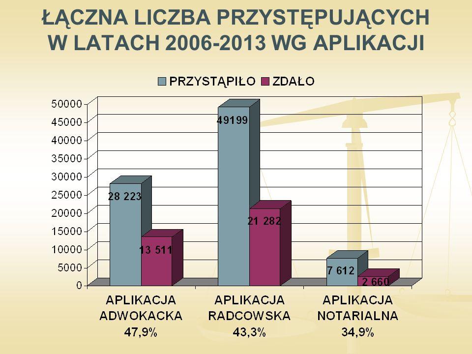 APLIKACJA RADCOWSKA WIELOKROTNOŚĆ PRZYSTĘPOWANIA DO EGZAMINU W 2013 R. WSZYSTKICH KANDYDATÓW 5 123