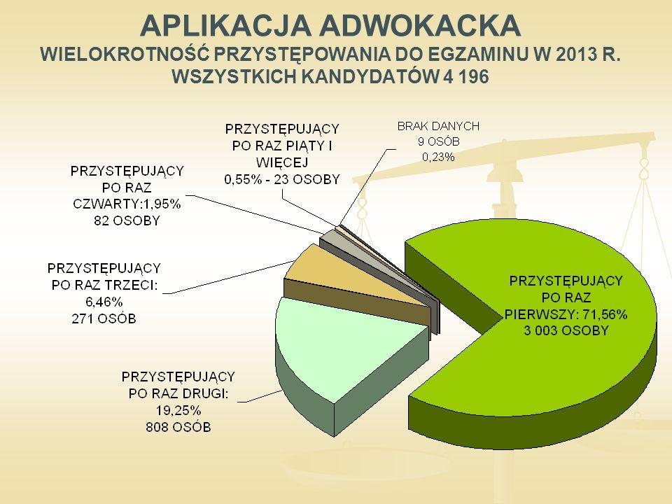 APLIKACJA ADWOKACKA WIELOKROTNOŚĆ PRZYSTĘPOWANIA DO EGZAMINU W 2013 R. WSZYSTKICH KANDYDATÓW 4 196