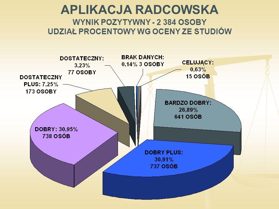 APLIKACJA RADCOWSKA WYNIK POZYTYWNY - 2 384 OSOBY UDZIAŁ PROCENTOWY WG OCENY ZE STUDIÓW