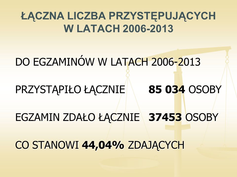ŁĄCZNA LICZBA PRZYSTĘPUJĄCYCH W LATACH 2006-2013 DO EGZAMINÓW W LATACH 2006-2013 PRZYSTĄPIŁO ŁĄCZNIE 85 034 OSOBY EGZAMIN ZDAŁO ŁĄCZNIE 37453 OSOBY CO STANOWI 44,04% ZDAJĄCYCH