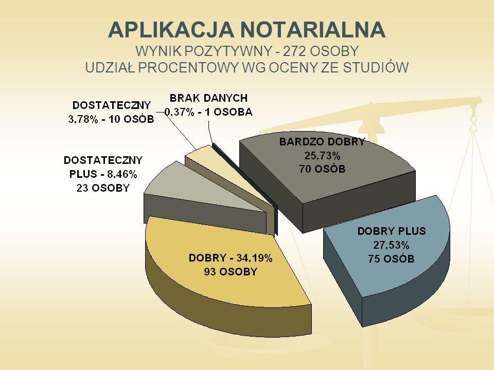 APLIKACJA NOTARIALNA WYNIK POZYTYWNY - 272 OSOBY UDZIAŁ PROCENTOWY WG OCENY ZE STUDIÓW