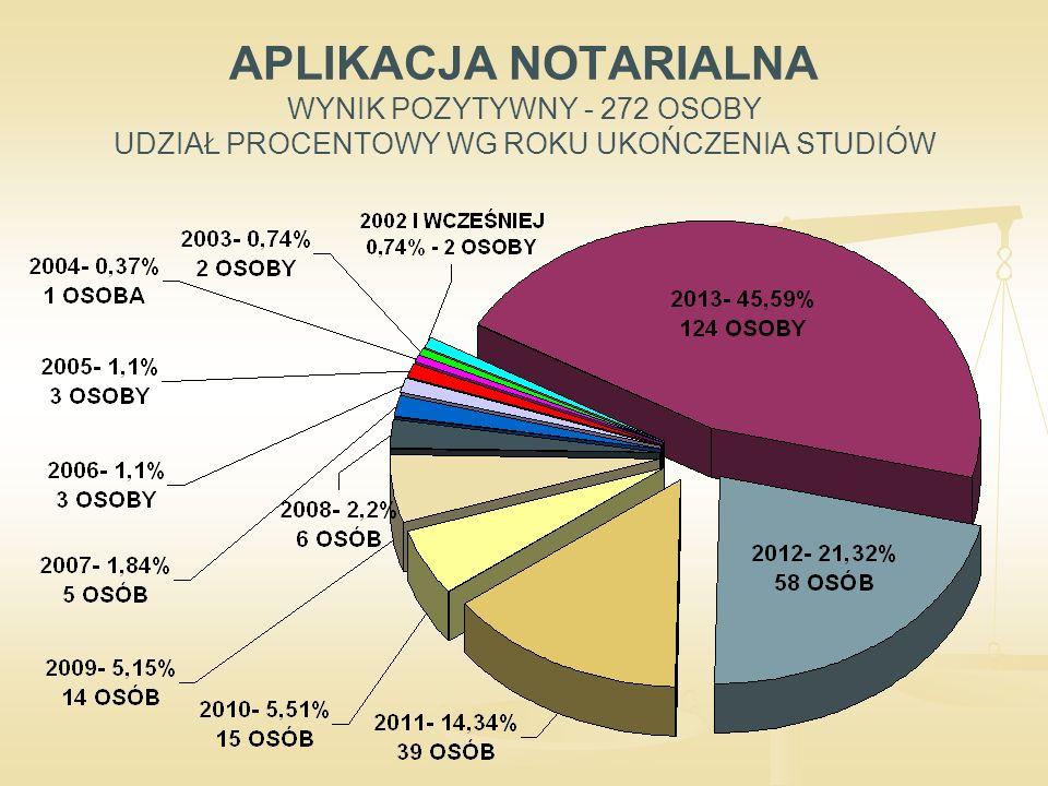 APLIKACJA NOTARIALNA WYNIK POZYTYWNY - 272 OSOBY UDZIAŁ PROCENTOWY WG ROKU UKOŃCZENIA STUDIÓW