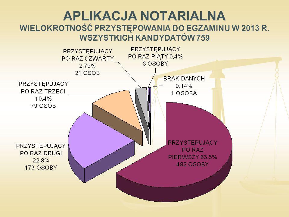 APLIKACJA NOTARIALNA WIELOKROTNOŚĆ PRZYSTĘPOWANIA DO EGZAMINU W 2013 R. WSZYSTKICH KANDYDATÓW 759