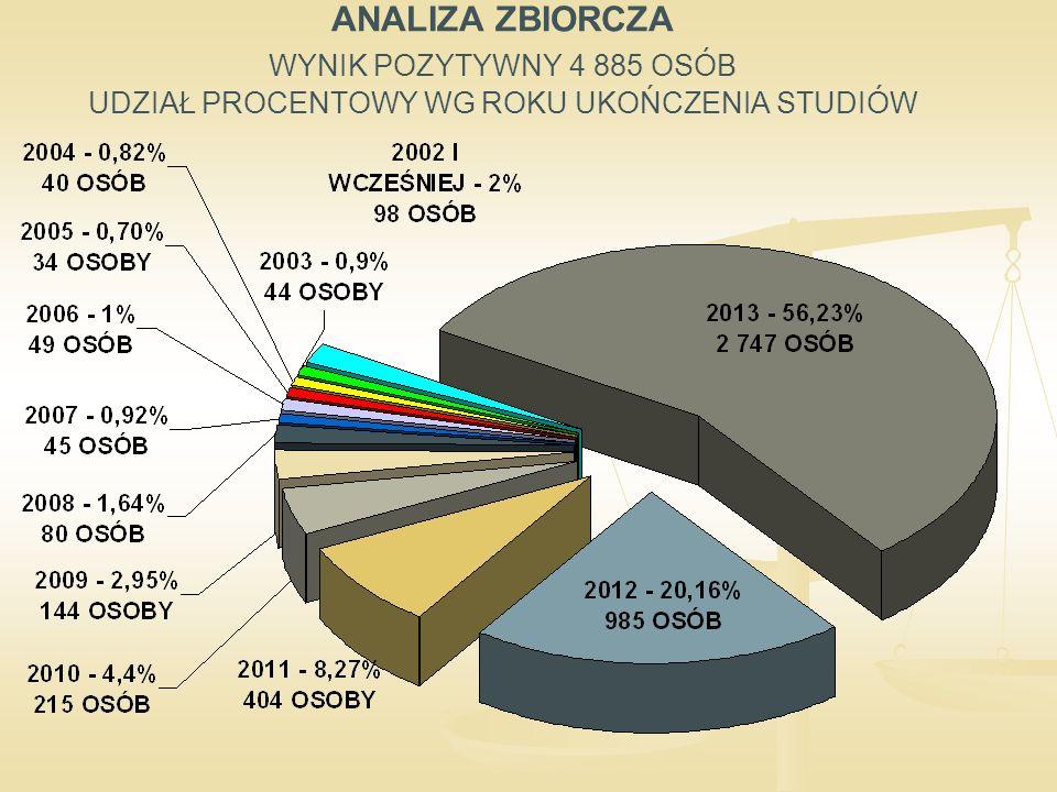 ANALIZA ZBIORCZA WYNIK POZYTYWNY 4 885 OSÓB UDZIAŁ PROCENTOWY WG ROKU UKOŃCZENIA STUDIÓW