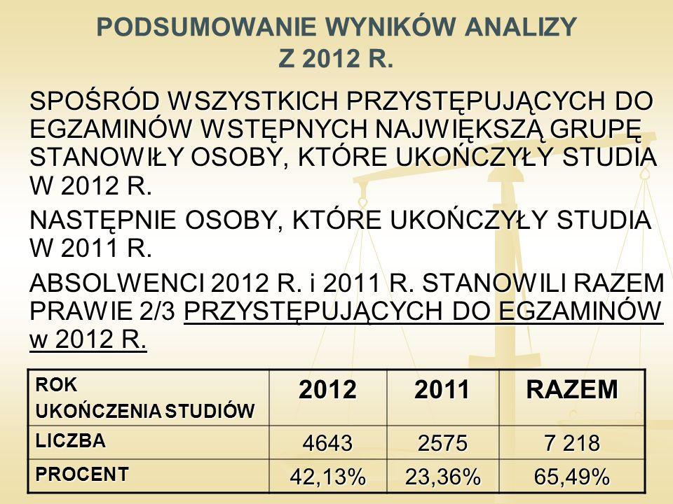 """ZDAWALNOŚĆ PRZY OCENIE ZE STUDIÓW """"BARDZO DOBRY ABSOLWENCI 2013 EGZAMIN 2013 ABSOLWENCI 2012 EGZAMIN 2012 ABSOLWENCI 2011 EGZAMIN 2011 PRZYSTĄPILIZDAWALNOŚĆPRZYSTĄPILIZDAWALNOŚĆPRZYSTĄPILIZDAWALNOŚĆ Uniwersytet Gdański5898,287491,895590,91 Uniwersytet Jagielloński w Krakowie10497,1213297,7311690,52 Uniwersytet Warszawski18293,4120893,2727678,26 Uniwersytet Łódzki4493,184991,844689,13 Uniwersytet Szczeciński40904678,263393,94 UMCS w Lublinie6388,897993,676188,52 Uniwersytet M."""