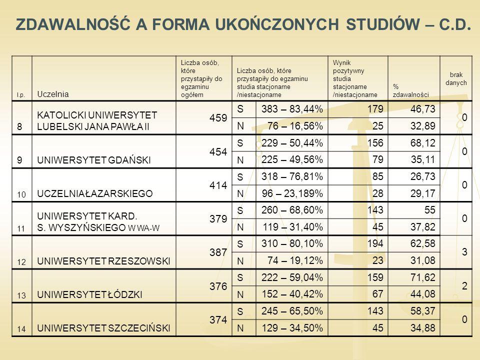 ZDAWALNOŚĆ A FORMA UKOŃCZONYCH STUDIÓW – C.D. l.p.