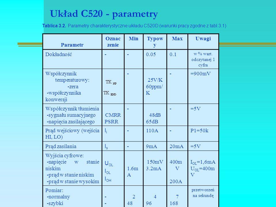 Układ C520 - parametry Tablica 3.2.