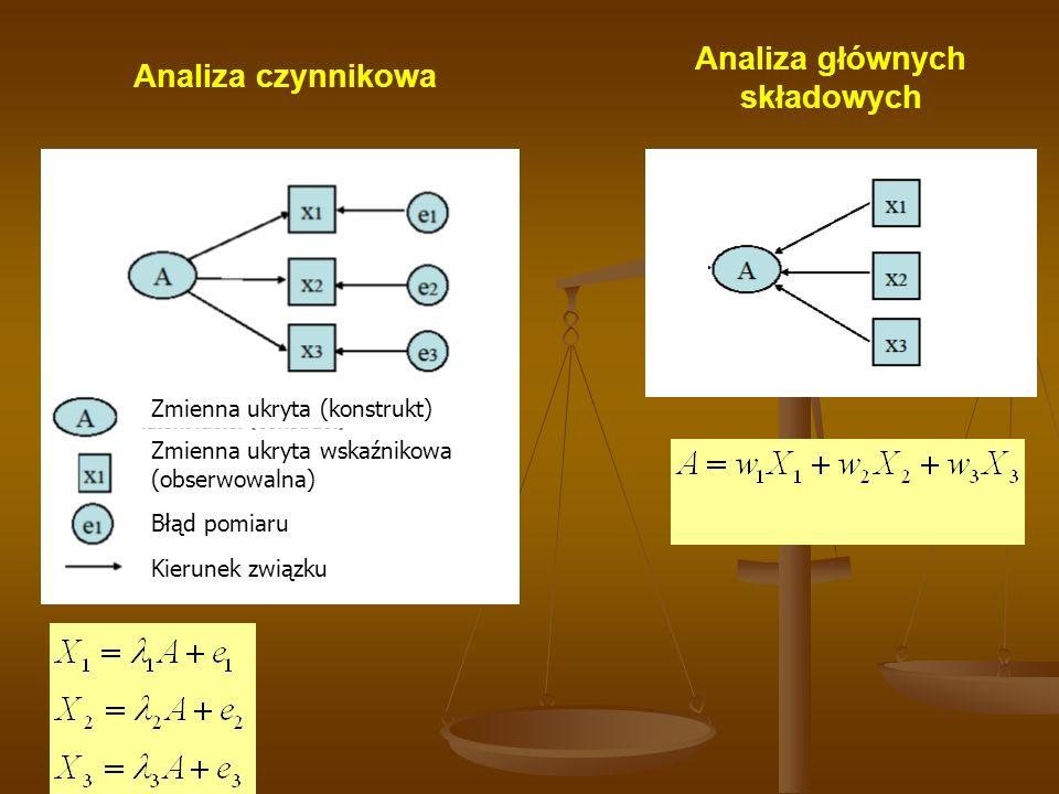 Zmienna ukryta (konstrukt) Zmienna ukryta wskaźnikowa (obserwowalna) Błąd pomiaru Kierunek związku Analiza głównych składowych Analiza czynnikowa