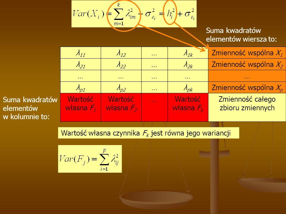 λ 11 λ 12 …λ 1k Zmienność wspólna X 1 λ 21 λ 22 …λ 2k Zmienność wspólna X 2 …………… λ p1 λ p2 …λ pk Zmienność wspólna X p Wartość własna F 1 Wartość własna F 2 …Wartość własna F k Zmienność całego zbioru zmiennych Suma kwadratów elementów wiersza to: Suma kwadratów elementów w kolumnie to: Wartość własna czynnika F k jest równa jego wariancji