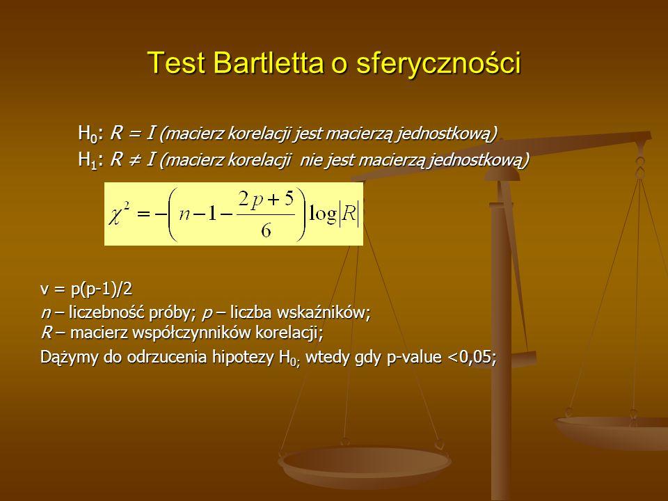 Test Bartletta o sferyczności H 0 : R = I (macierz korelacji jest macierzą jednostkową) H 1 : R ≠ I (macierz korelacji nie jest macierzą jednostkową) v = p(p-1)/2 n – liczebność próby; p – liczba wskaźników; R – macierz współczynników korelacji; Dążymy do odrzucenia hipotezy H 0; wtedy gdy p-value <0,05;