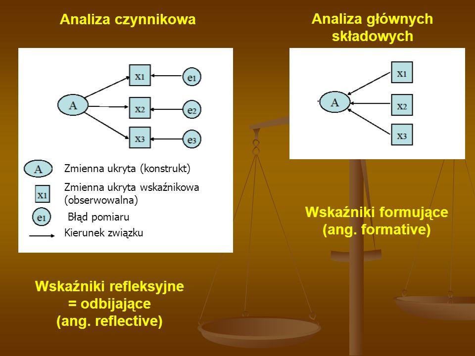 Zmienna ukryta (konstrukt) Zmienna ukryta wskaźnikowa (obserwowalna) Błąd pomiaru Kierunek związku Analiza głównych składowych Analiza czynnikowa Wskaźniki refleksyjne = odbijające (ang.
