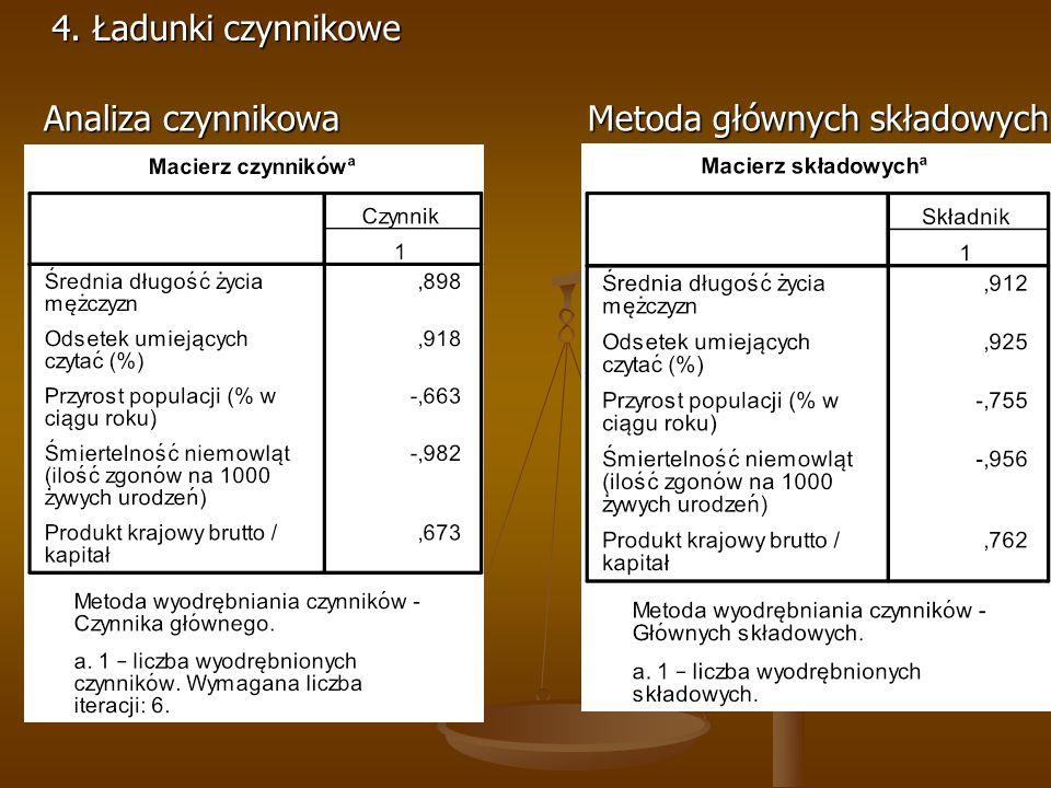 4. Ładunki czynnikowe Analiza czynnikowa Metoda głównych składowych