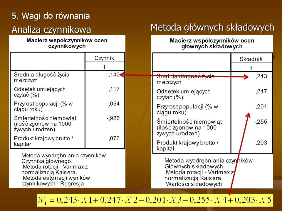 5. Wagi do równania Analiza czynnikowa Metoda głównych składowych