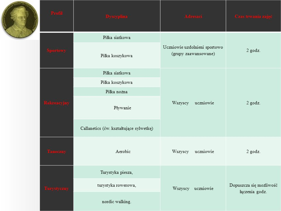 Profil DyscyplinaAdresaciCzas trwania zajęć Sportowy Piłka siatkowa Uczniowie uzdolnieni sportowo (grupy zaawansowane) 2 godz.